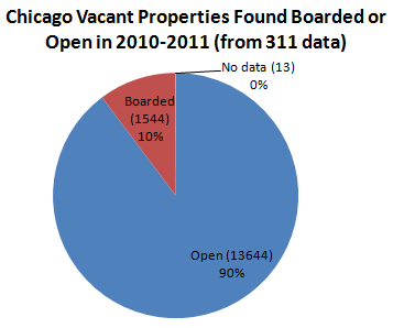 vacant property chart